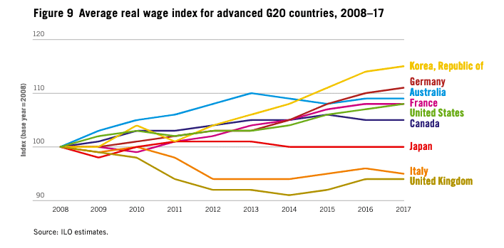 real-wages-g20-countries