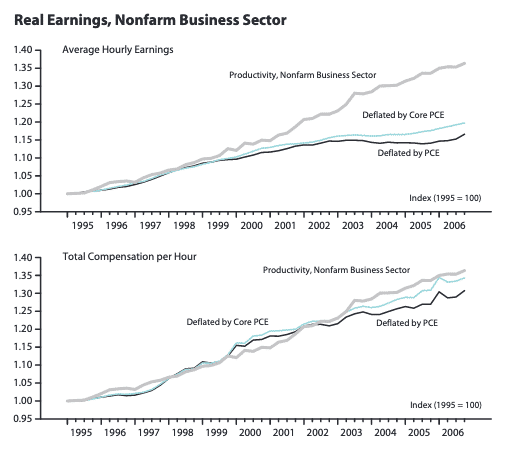 wages-productivity