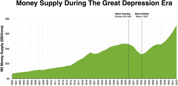 Money_supply_during_the_great_depression_era