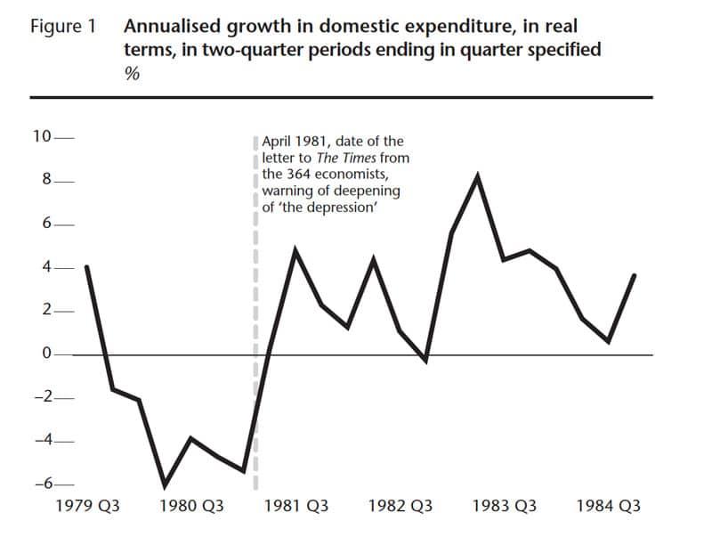 economic growth 1981