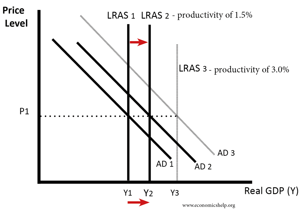 impact-slower-growth-lras-ad
