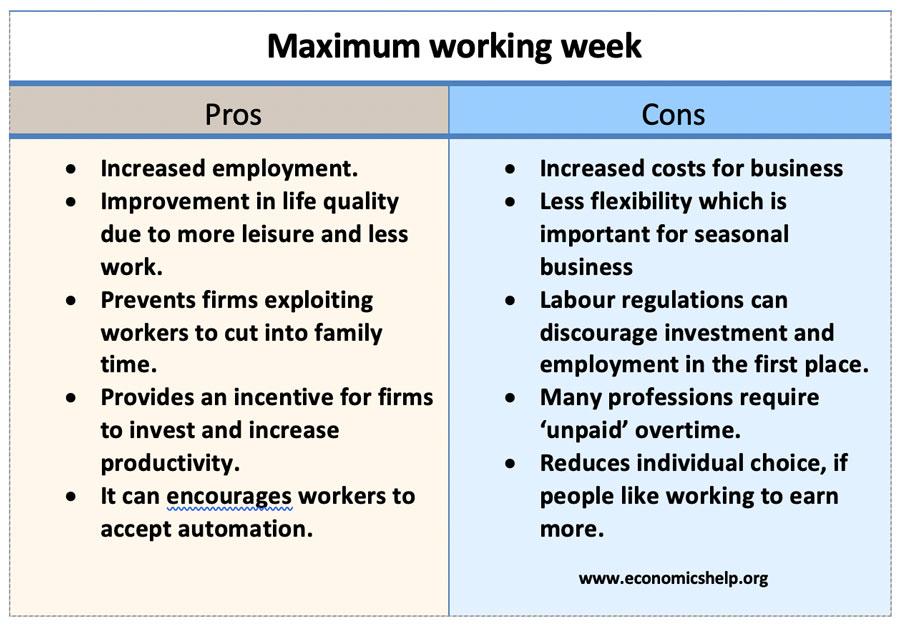 maximum-working-week