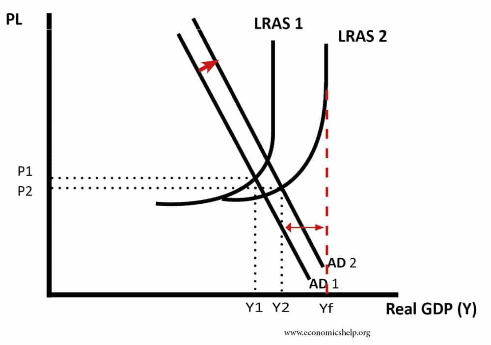 slower-growth-negative-output-gap