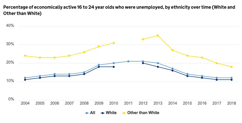 Unemployment-ethnicity-youth