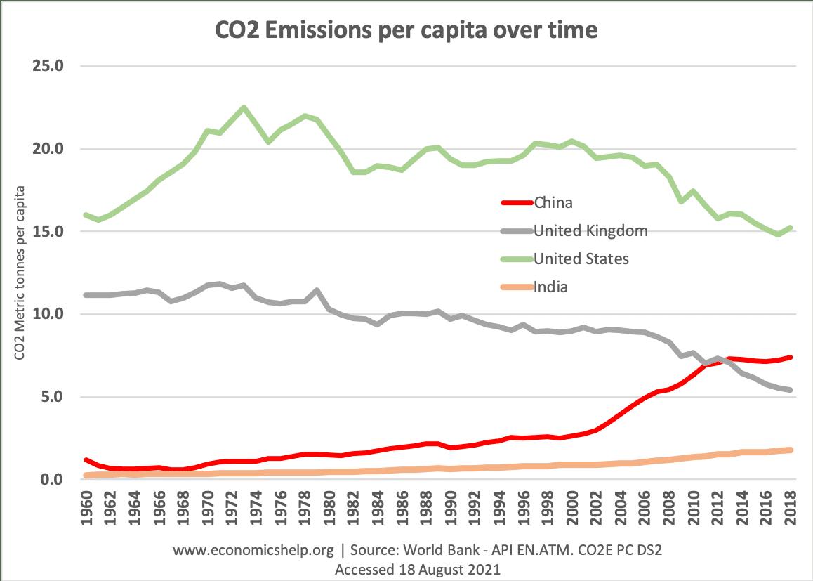 co2-emission-over-time