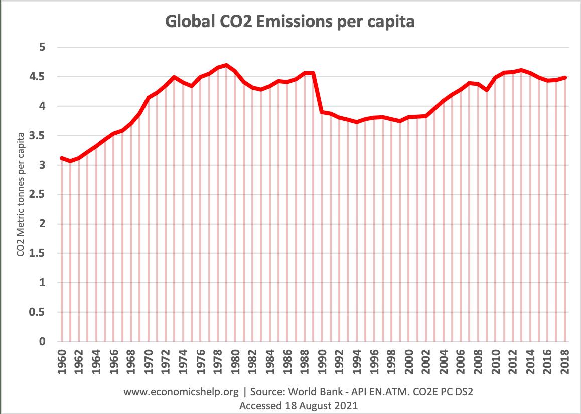 global-co2-emissions