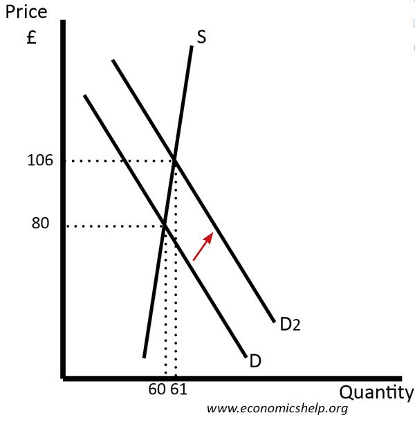 inelastic-supply-rise-in-demand
