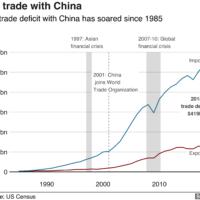 us-trade-deficit-bbc