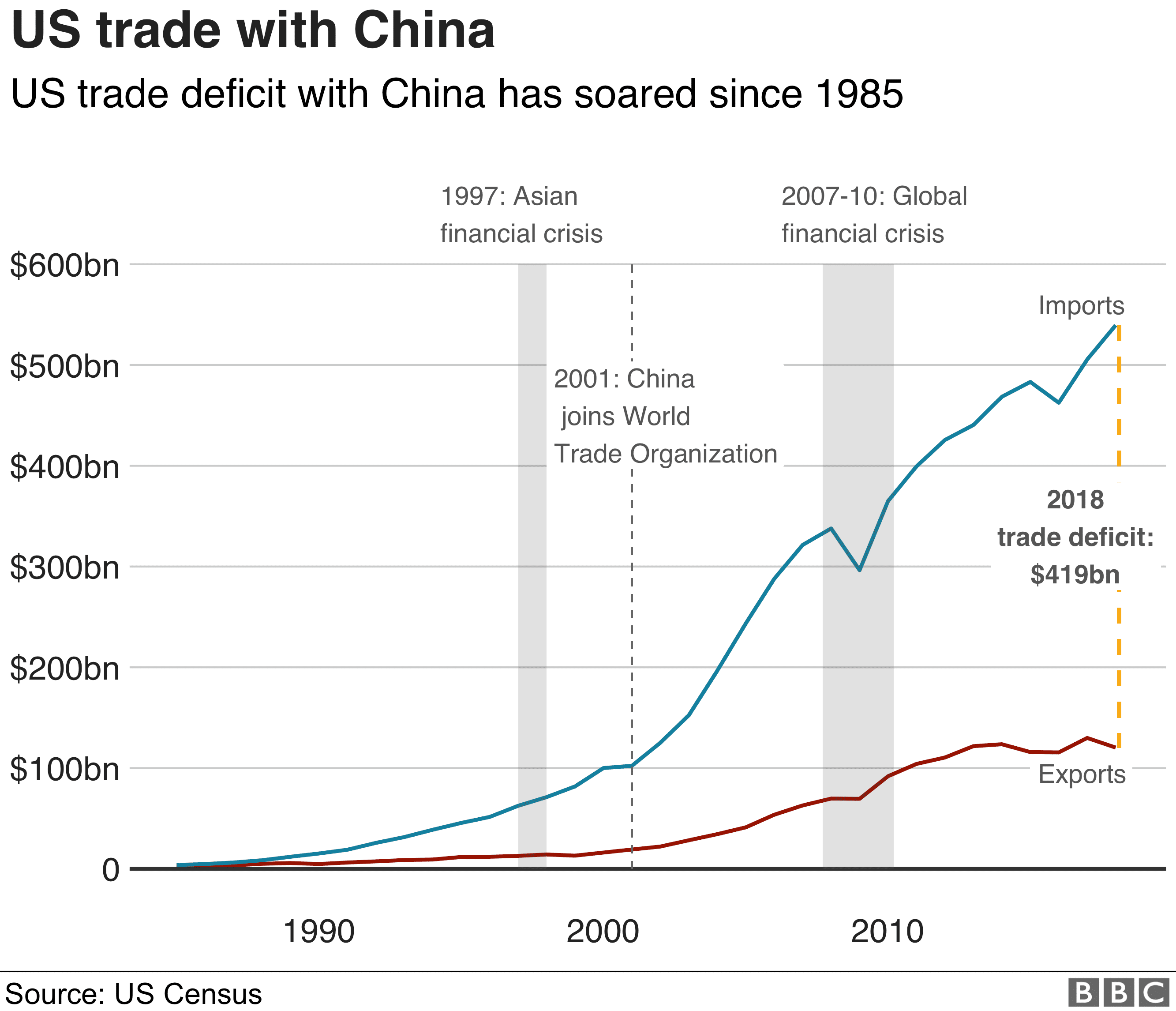 us-trade-deficit-bbc