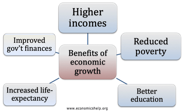 benefits-growth