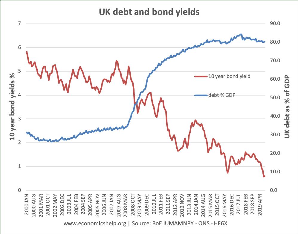 debt-bond-yields-2