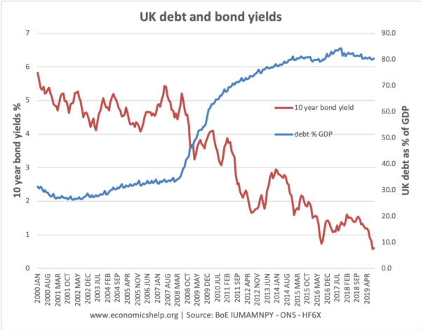 debt-bond-yields