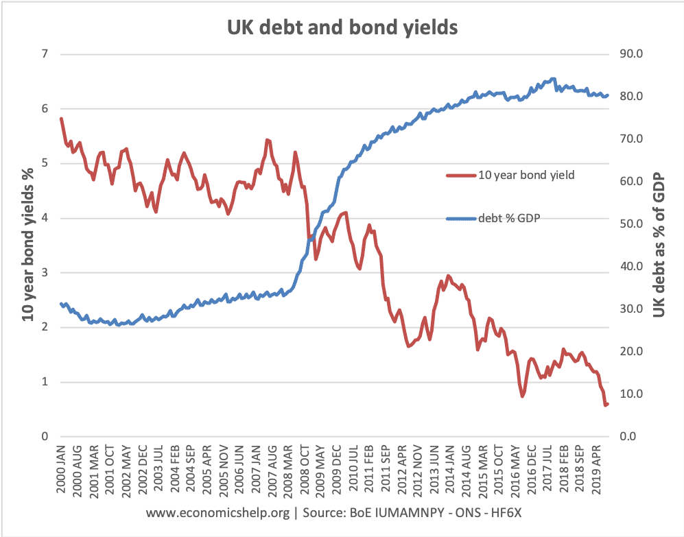 debt-bond-yields