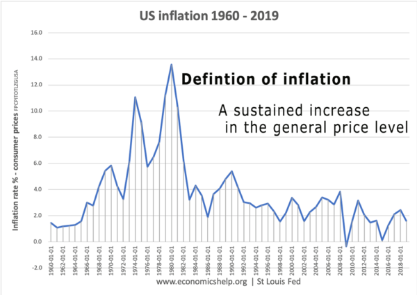 definition-inflation-us-inflation-1960-19