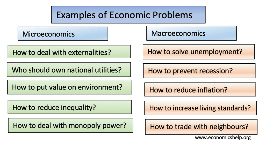 examples-of-economic-problems
