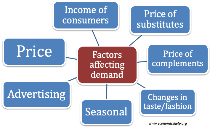 factors-affecting-demand