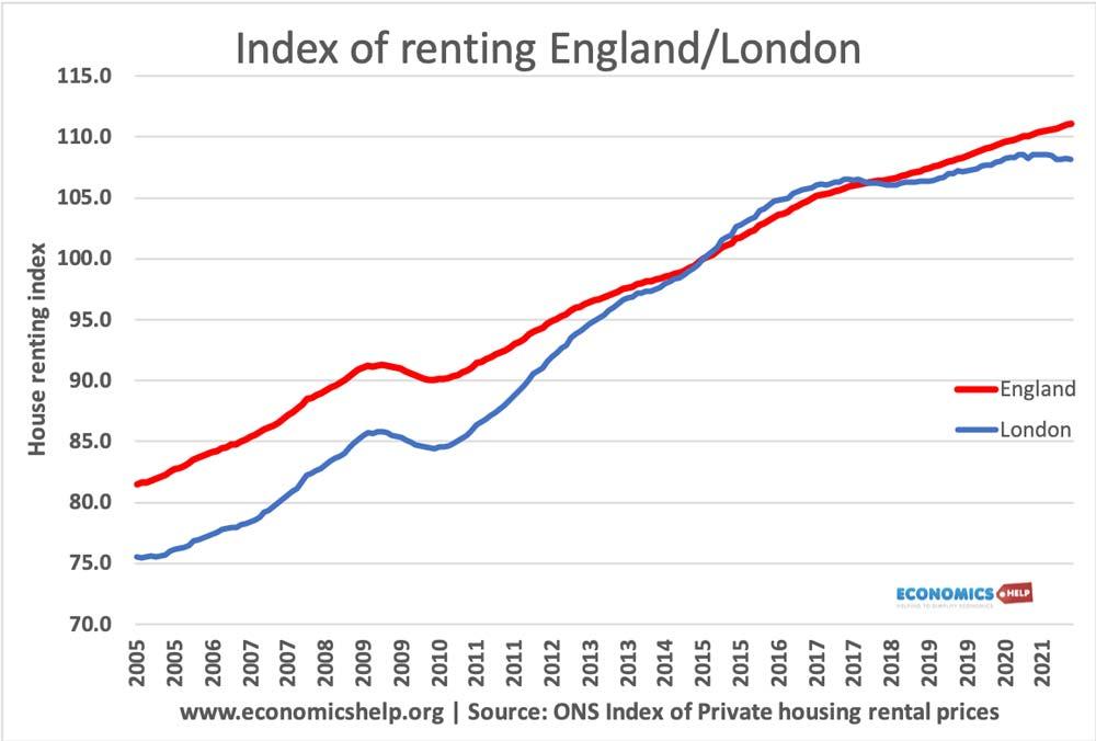 index-renting-england-london
