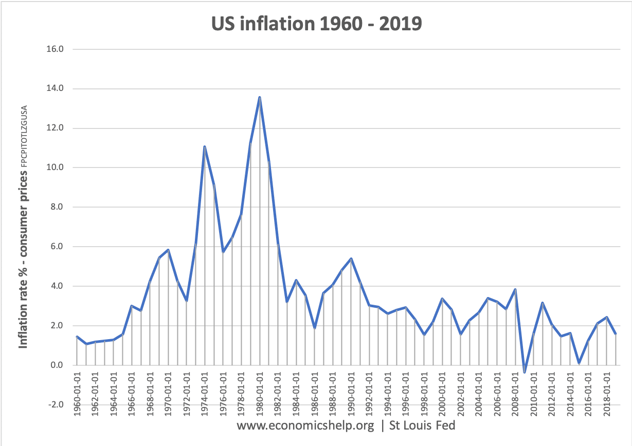 us-inflation-1960-19