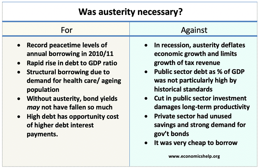 was-austerity-necessary