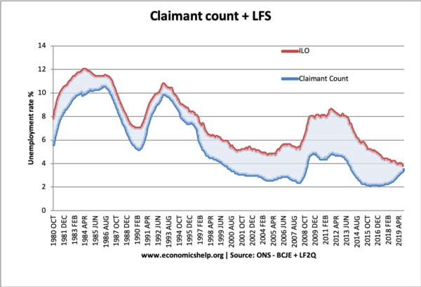 claimant-count-ilo