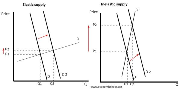 The Importance Of Elasticity Of Supply Economics Help