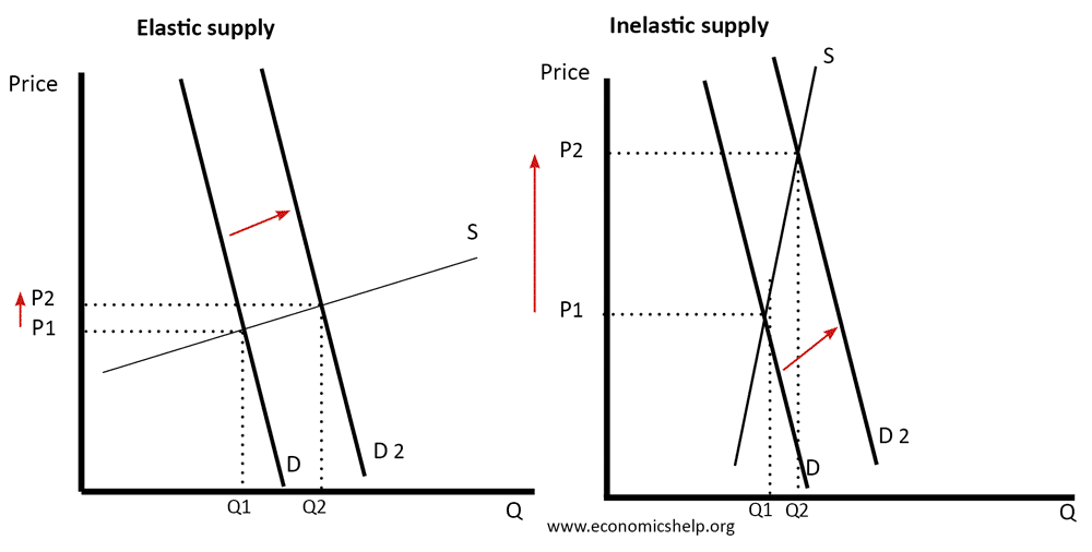 The Importance Of Elasticity Of Supply Economics Help