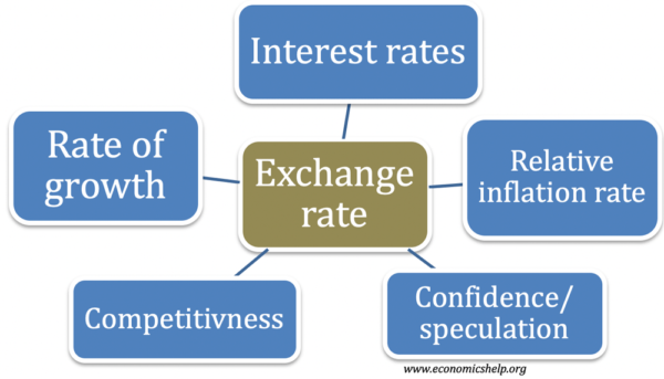 Factors Which Influence The Exchange