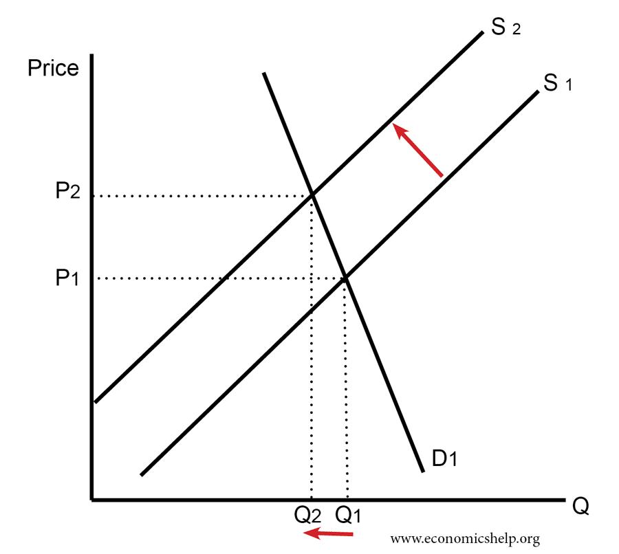 inelastic-demand-tax-shift-supply