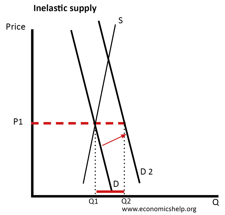 inelastic-supply-rise-demand