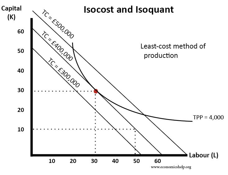 isocost-isoquant-profit-max-least-cost