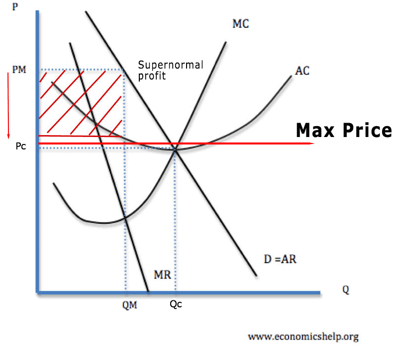 monopoly-super-normal-max-price