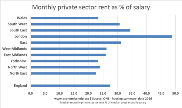 monthly-private-sector-rent-percent-income