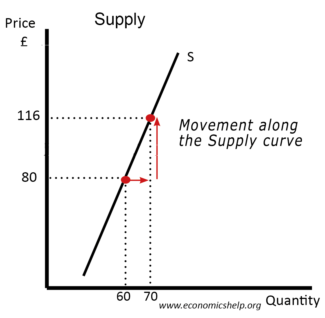 movement-along-supply-curve