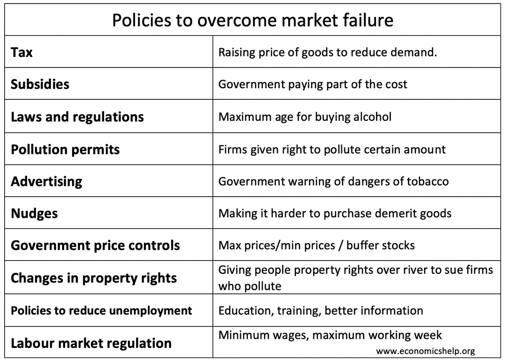 policies-overcome-market-failure