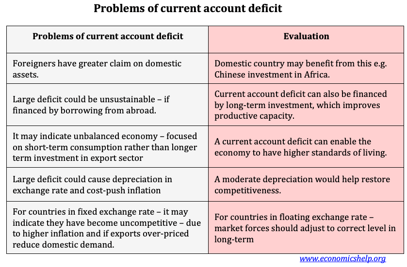 problems-current-account