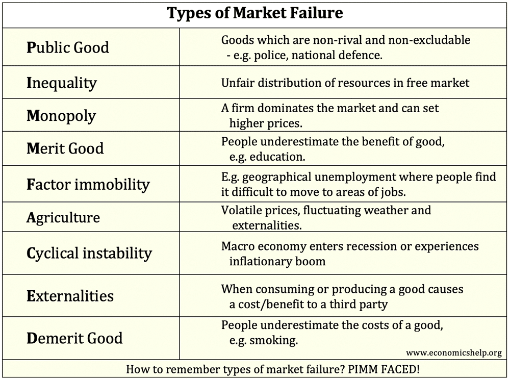 types-market-failure