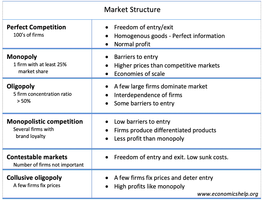 types-market-structure