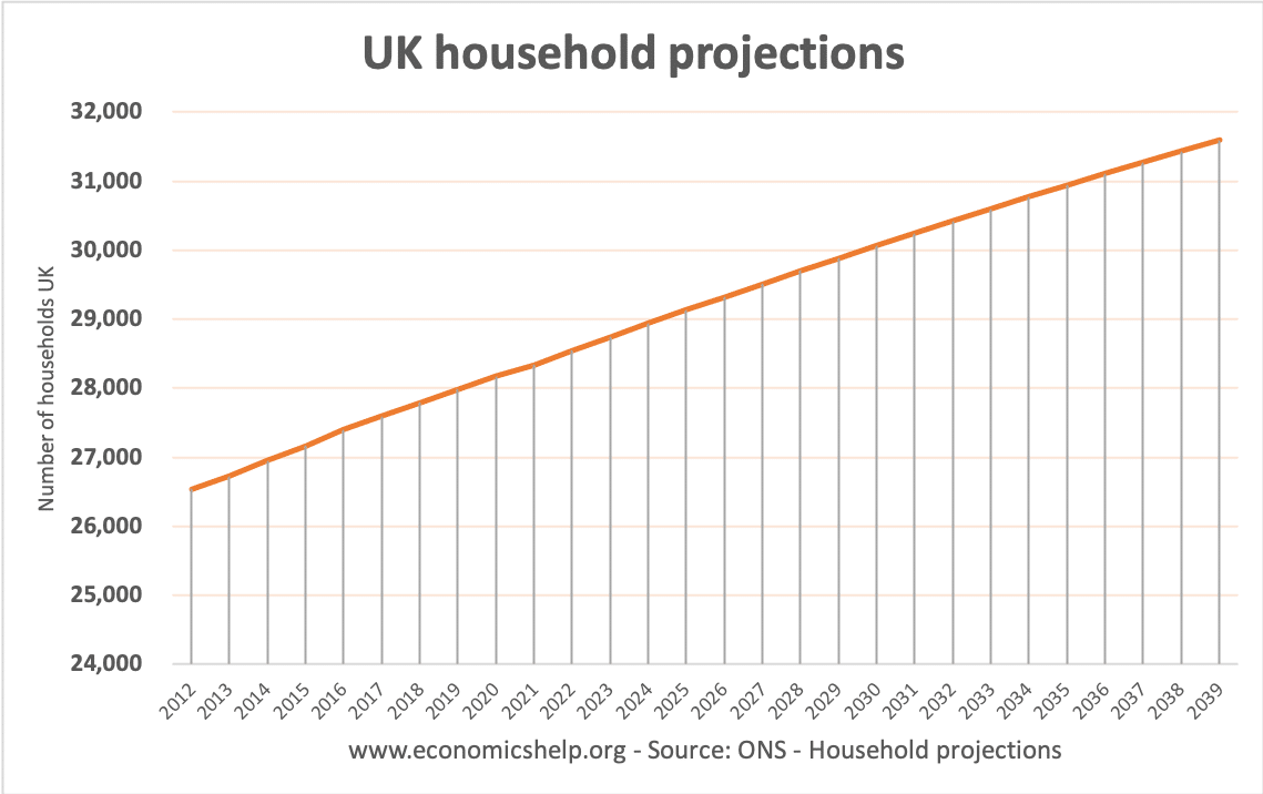 uk-household-projections