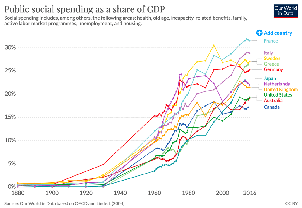 government-spending-growth