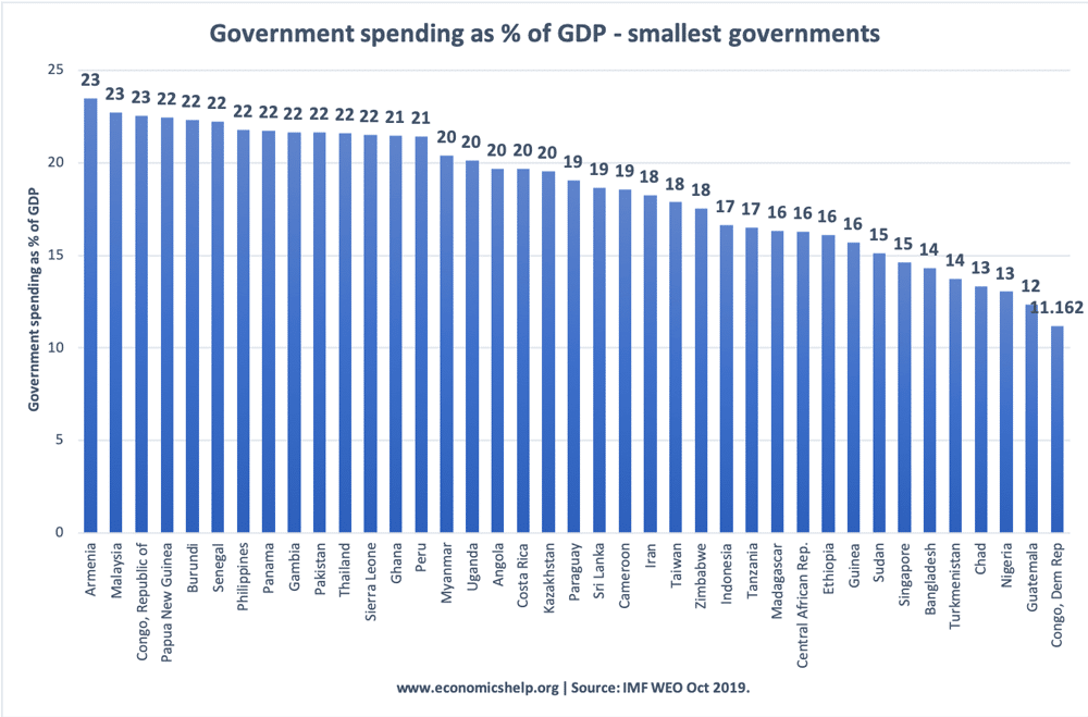 government-spending-smallest-share