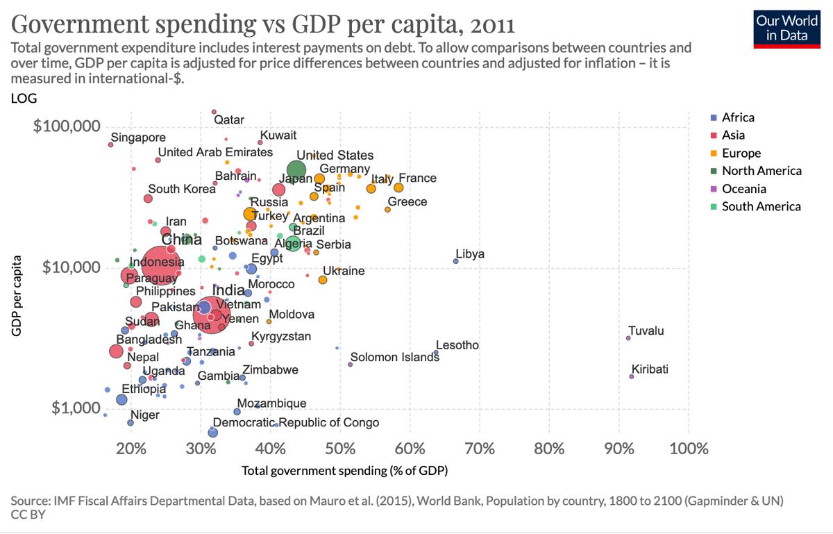 government-spending-vs-gdp-per-capita