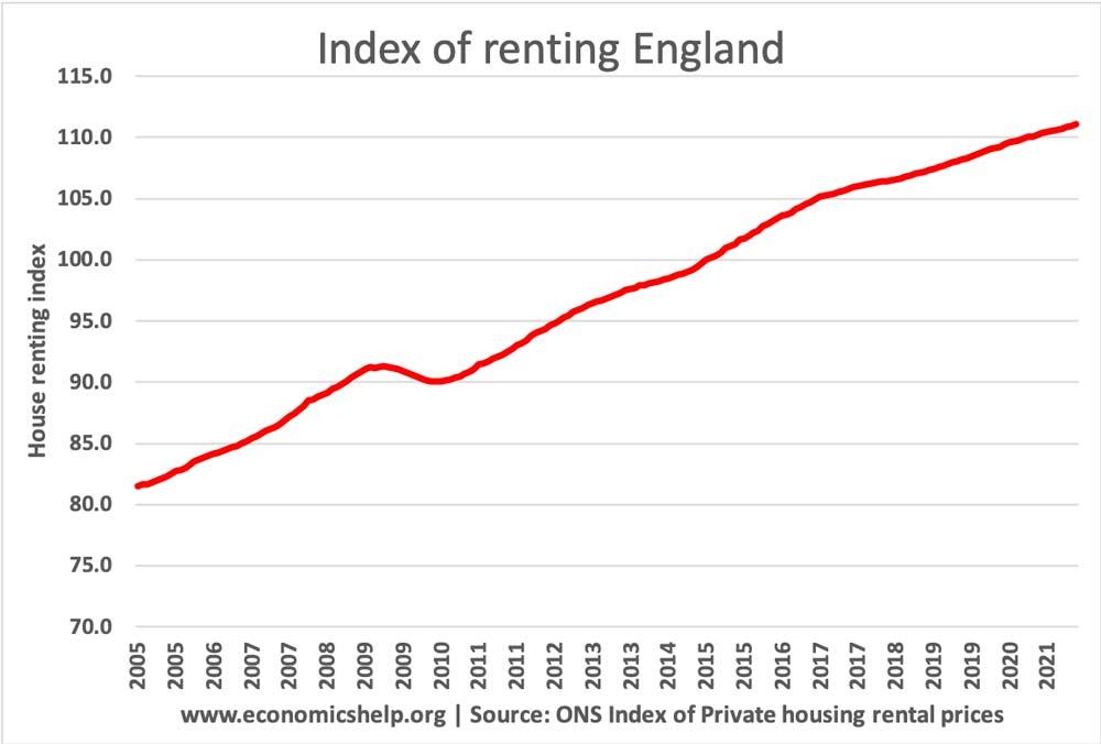 index-renting-england-2005-2021
