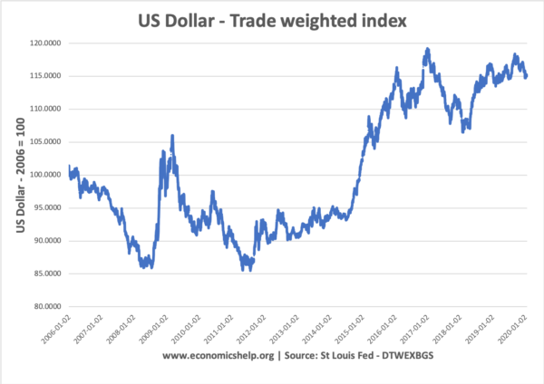 us-dollar-trade-weighted-06-2020
