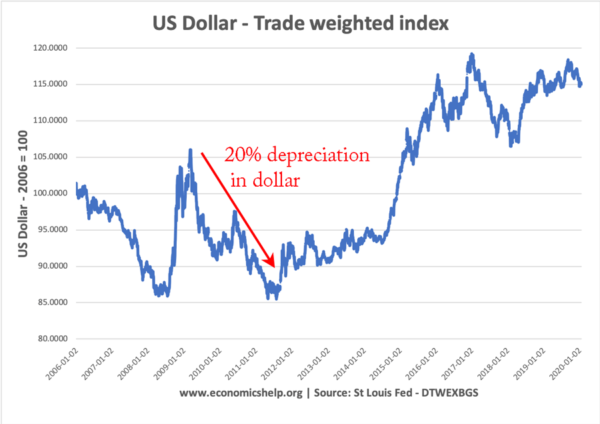 us-dollar-trade-weighted-06-2020-depreciation
