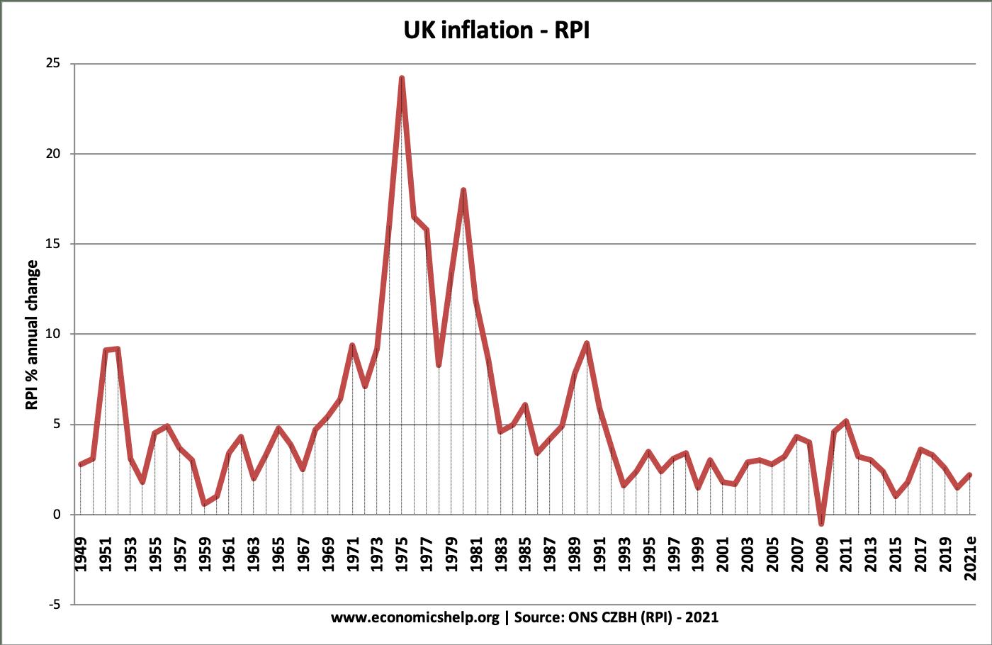 UK-inflation-1949-2021