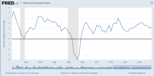 US-economic growth