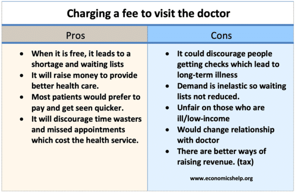charging-to-see-doctor