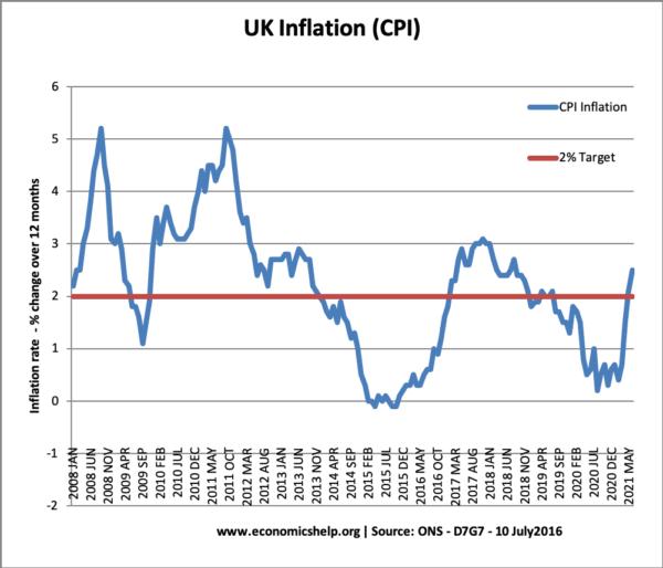 UK-CPI-Inflation