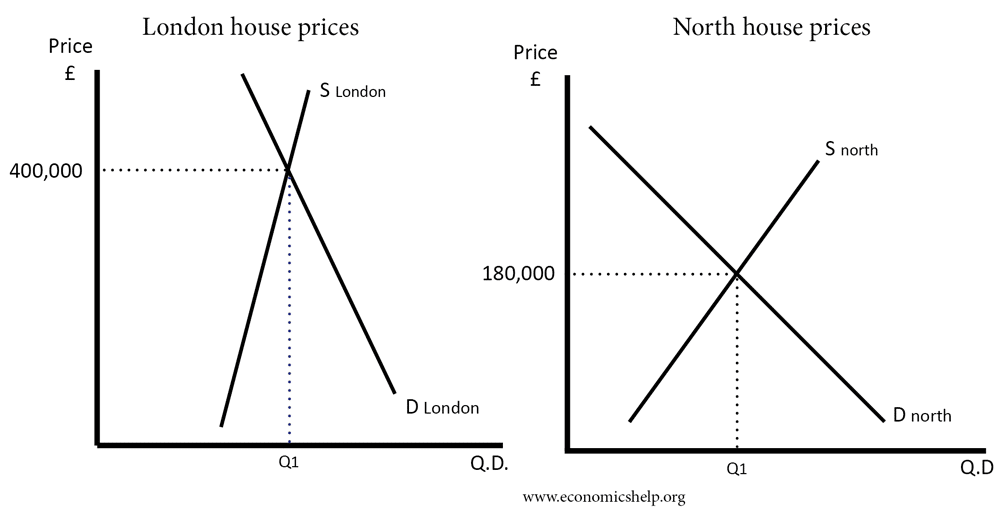 difference-house-prices-supply-demand