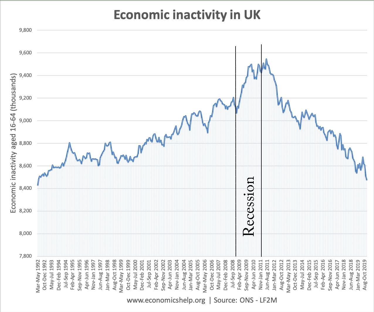 trends-in-economic-inactivity
